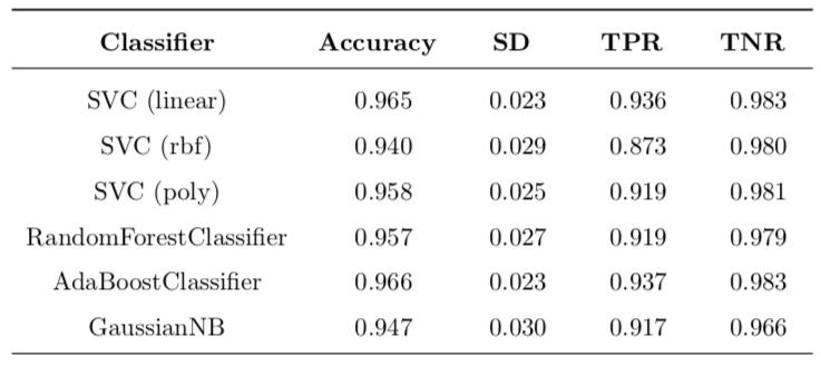 Predictive Modeling in Breast Cancer Diagnostics Using